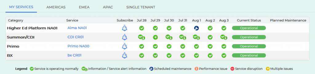 Screenshot of My Services tab after logging in and subscribing to the four Alliance services.