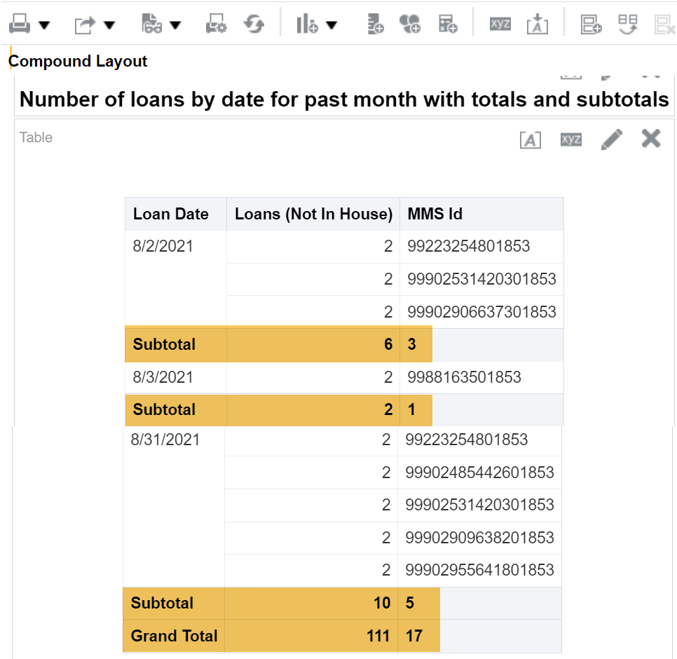 Number of loans by date for past month with totals and subtotals
